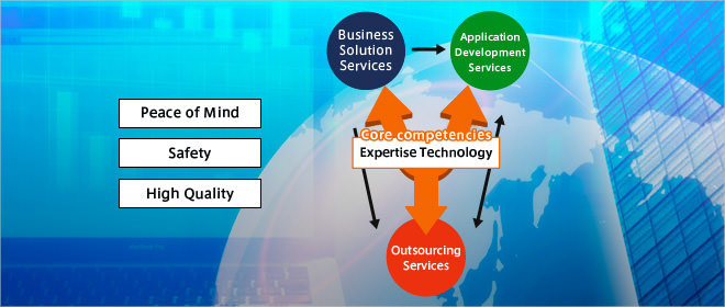 Ample services through robust security Outsourcing