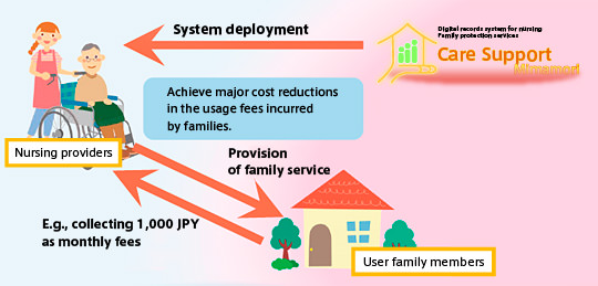 Achieve major cost reductions in the usage fees incurred by families.