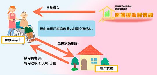 經由向用戶家庭收費,大幅拉低成本。